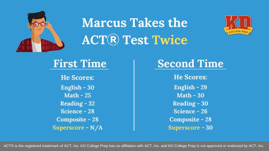how act superscoring works